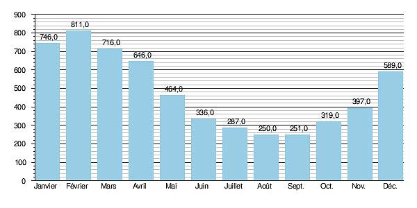 Гидрологические данные расхода воды в Сене